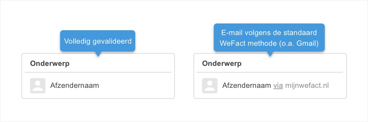 WeFact kent 2 afzender validatie methodes